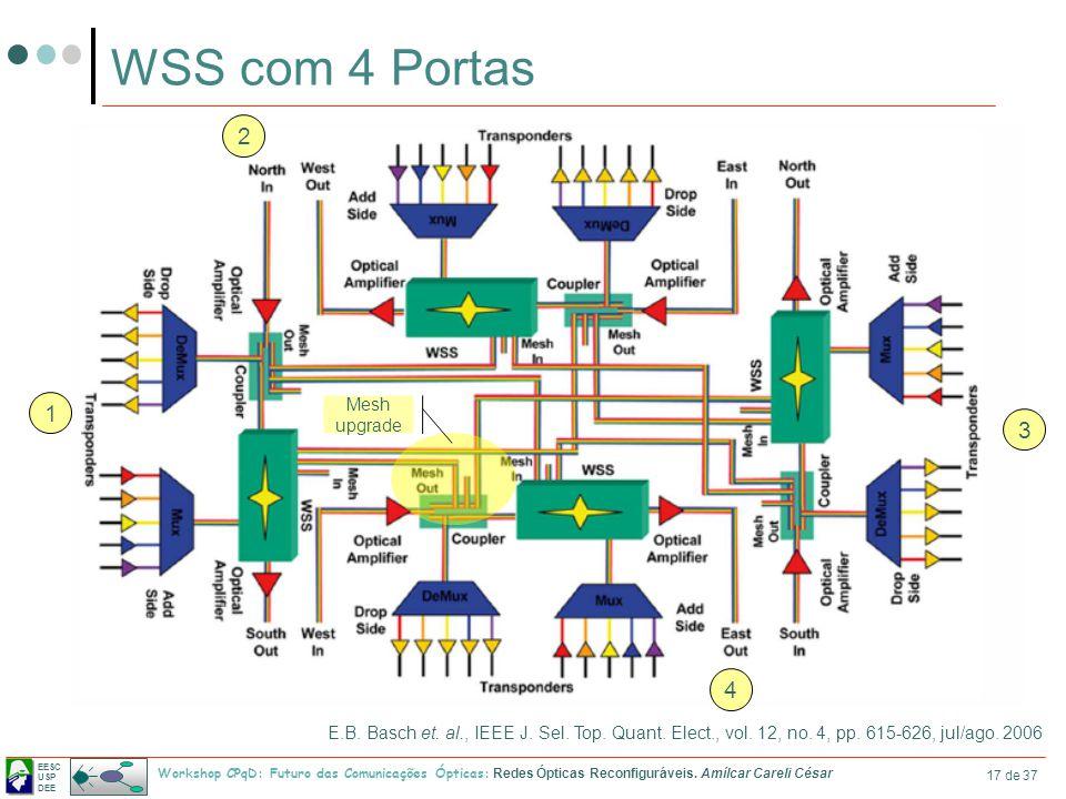 WSS com 4 Portas 2 1 3 4 Mesh upgrade