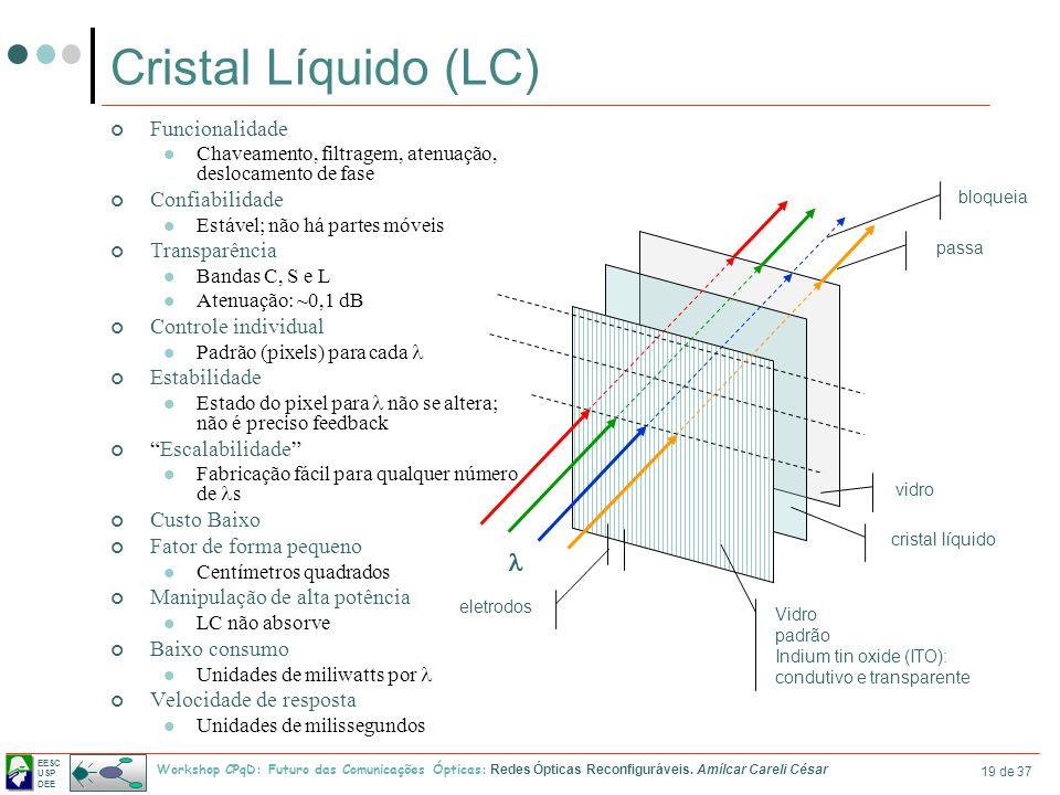 Cristal Líquido (LC) l Funcionalidade Confiabilidade Transparência