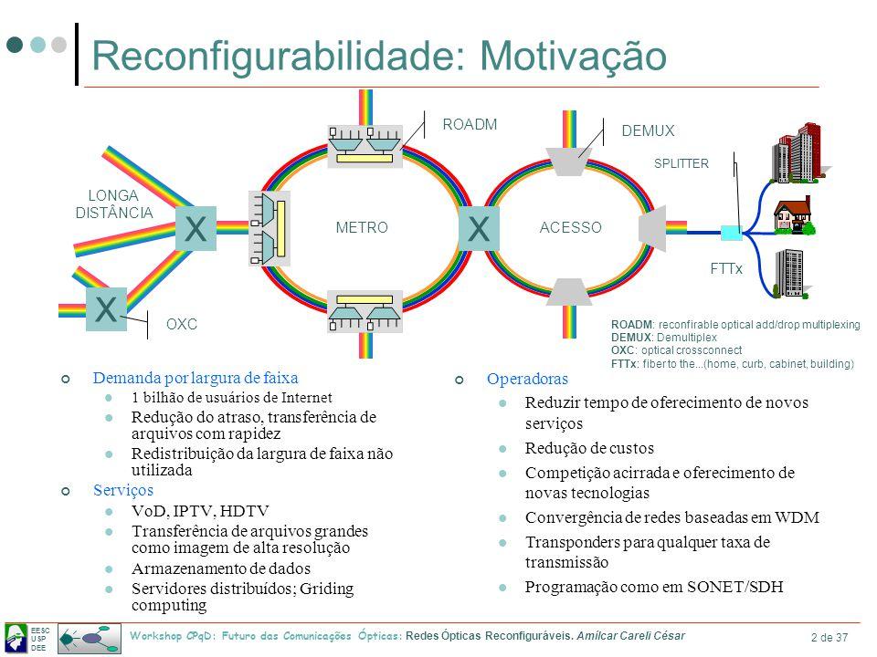 Reconfigurabilidade: Motivação