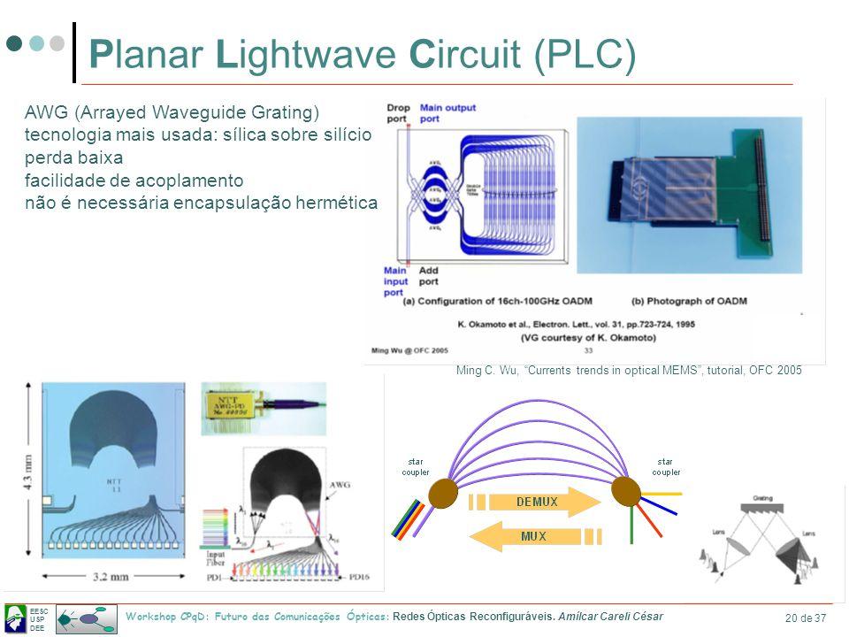 Planar Lightwave Circuit (PLC)