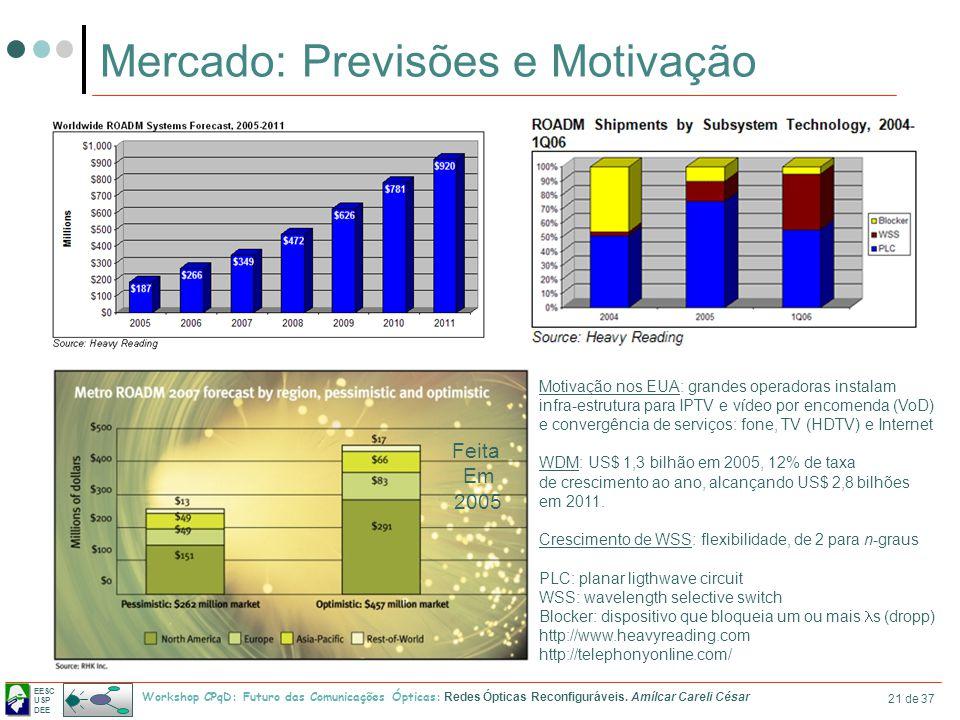 Mercado: Previsões e Motivação