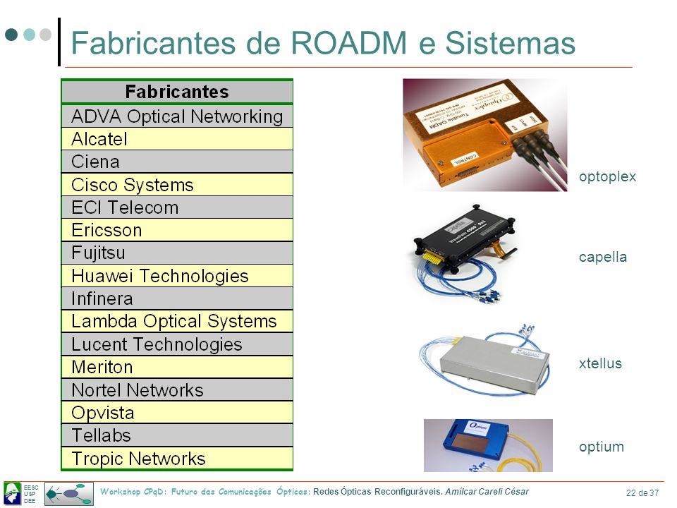Fabricantes de ROADM e Sistemas