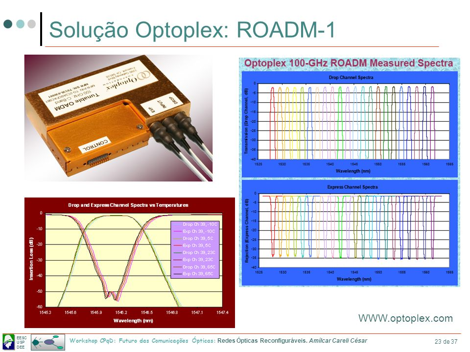 Solução Optoplex: ROADM-1