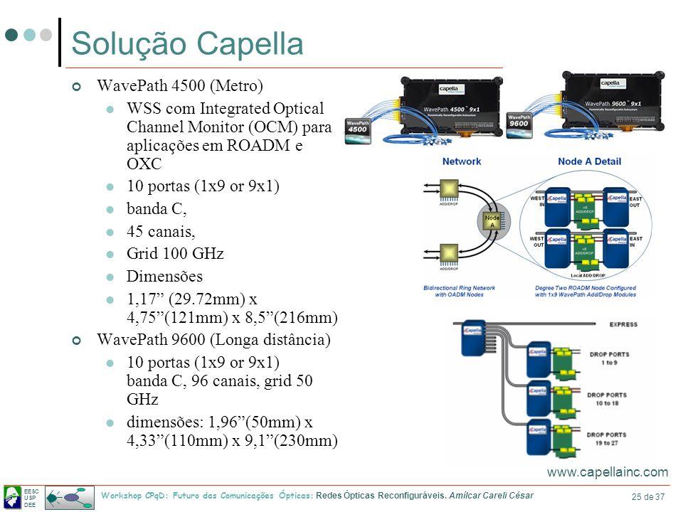 Solução Capella WavePath 4500 (Metro)