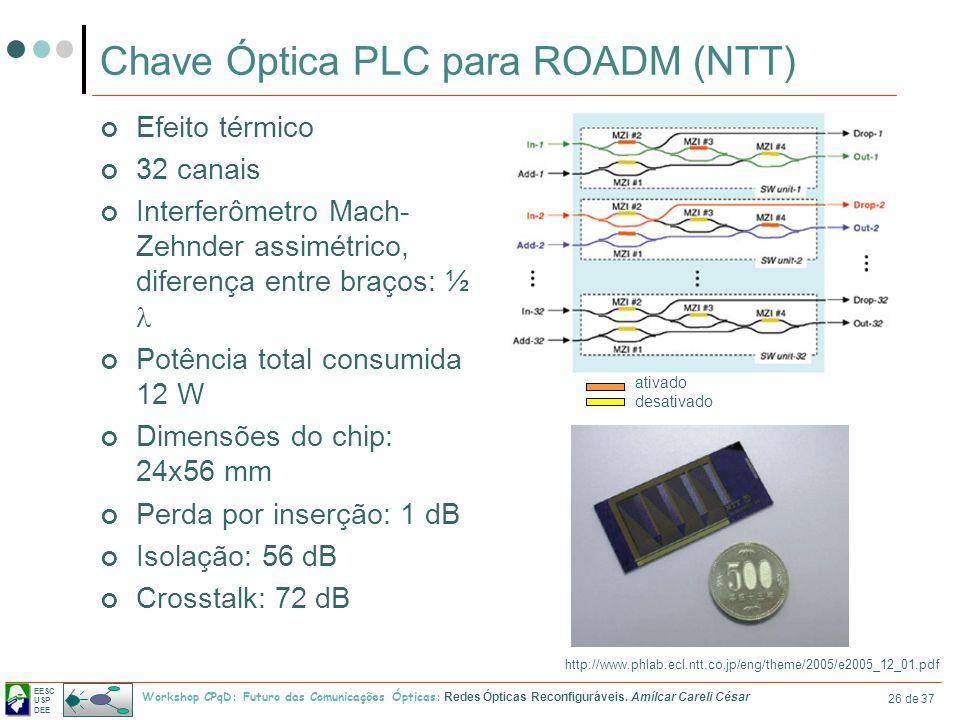 Chave Óptica PLC para ROADM (NTT)