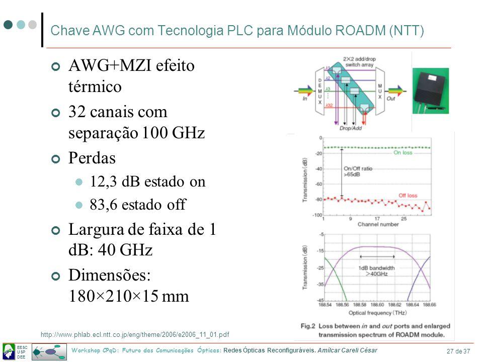 Chave AWG com Tecnologia PLC para Módulo ROADM (NTT)