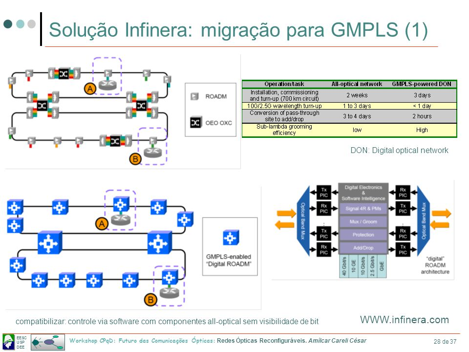 Solução Infinera: migração para GMPLS (1)