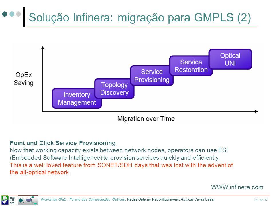 Solução Infinera: migração para GMPLS (2)