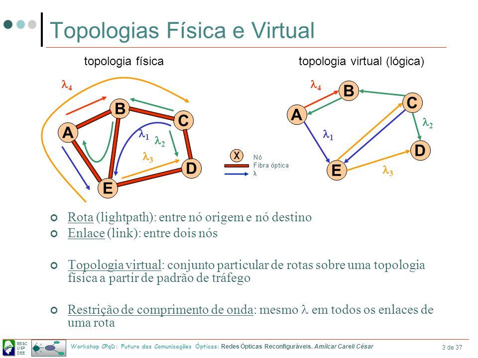 Topologias Física e Virtual
