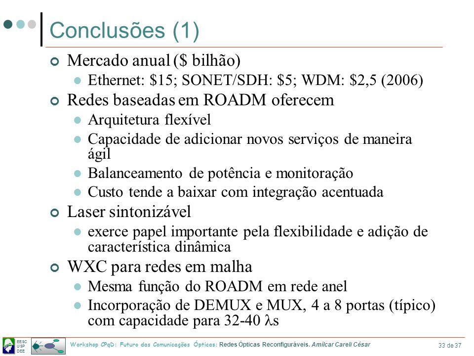 Conclusões (1) Mercado anual ($ bilhão)