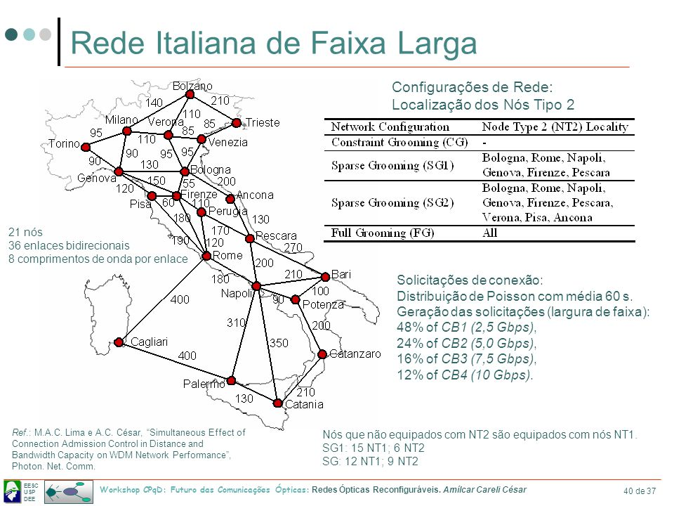 Rede Italiana de Faixa Larga