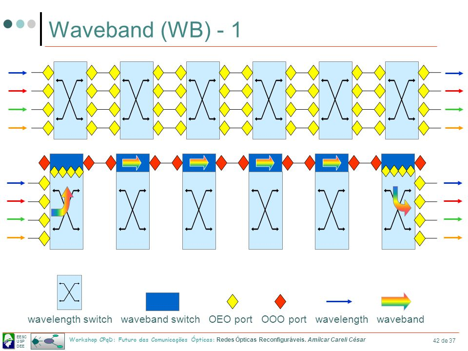 Waveband (WB) - 1 wavelength switch waveband switch OEO port OOO port wavelength waveband.