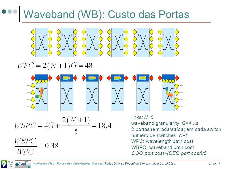 Waveband (WB): Custo das Portas