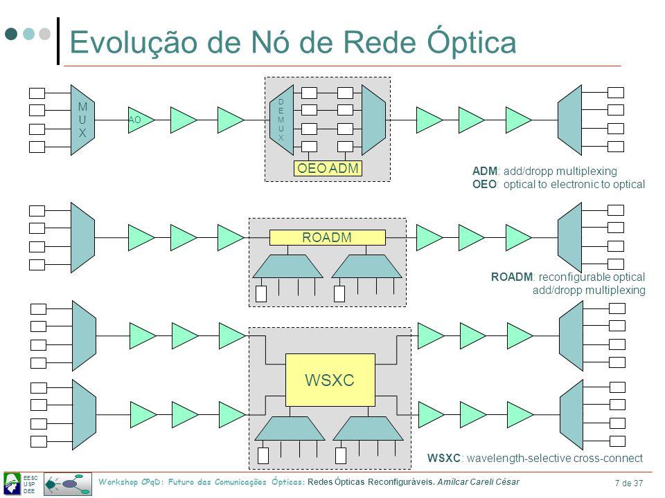 Evolução de Nó de Rede Óptica