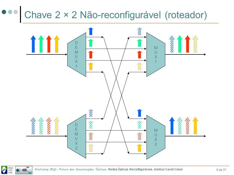 Chave 2 × 2 Não-reconfigurável (roteador)