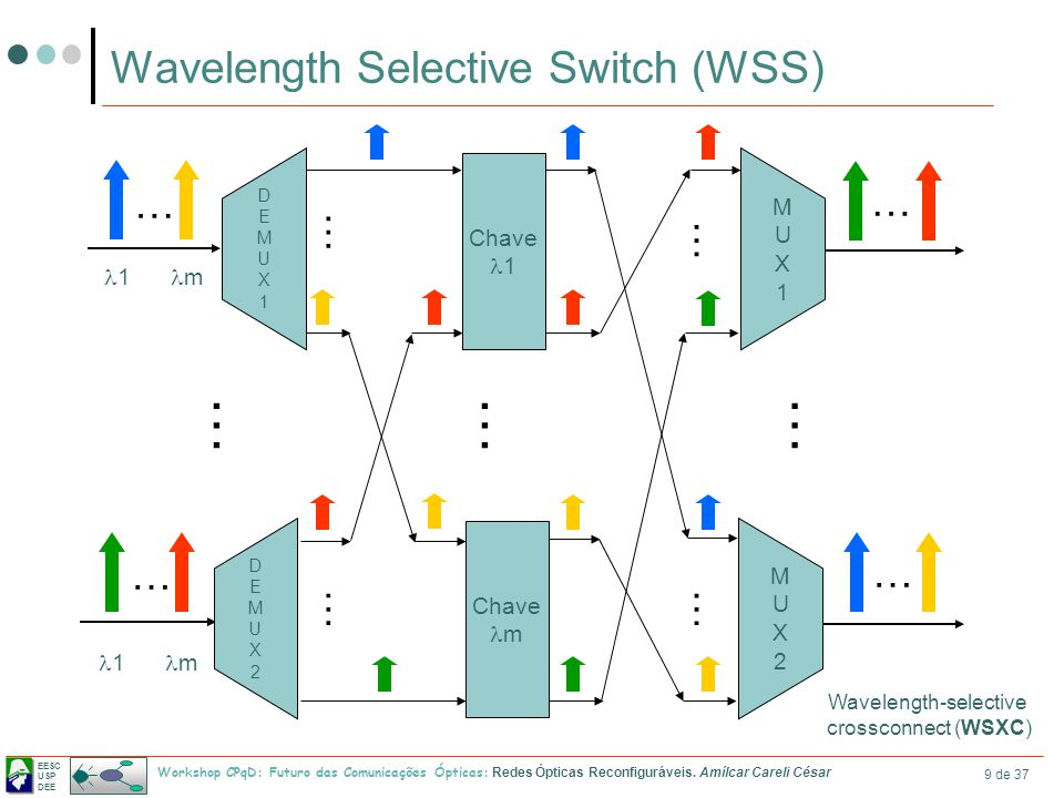 Wavelength Selective Switch (WSS)