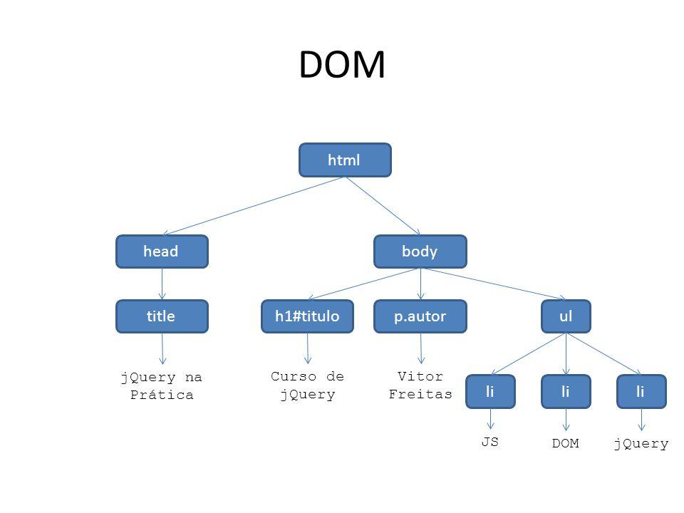DOM html head body title h1#titulo p.autor ul li li li