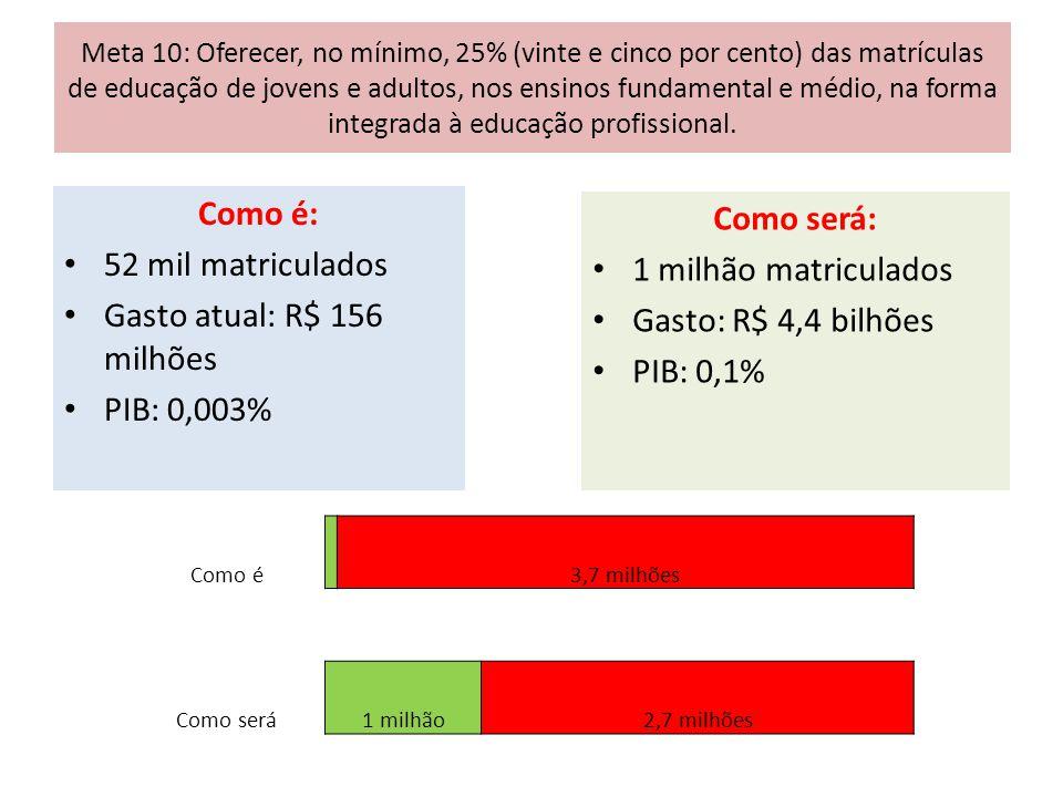 Gasto atual: R$ 156 milhões PIB: 0,003% Como será: