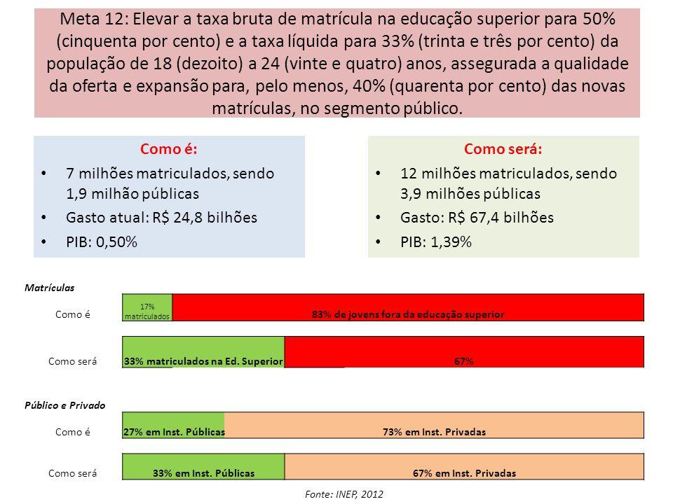 Meta 12: Elevar a taxa bruta de matrícula na educação superior para 50% (cinquenta por cento) e a taxa líquida para 33% (trinta e três por cento) da população de 18 (dezoito) a 24 (vinte e quatro) anos, assegurada a qualidade da oferta e expansão para, pelo menos, 40% (quarenta por cento) das novas matrículas, no segmento público.