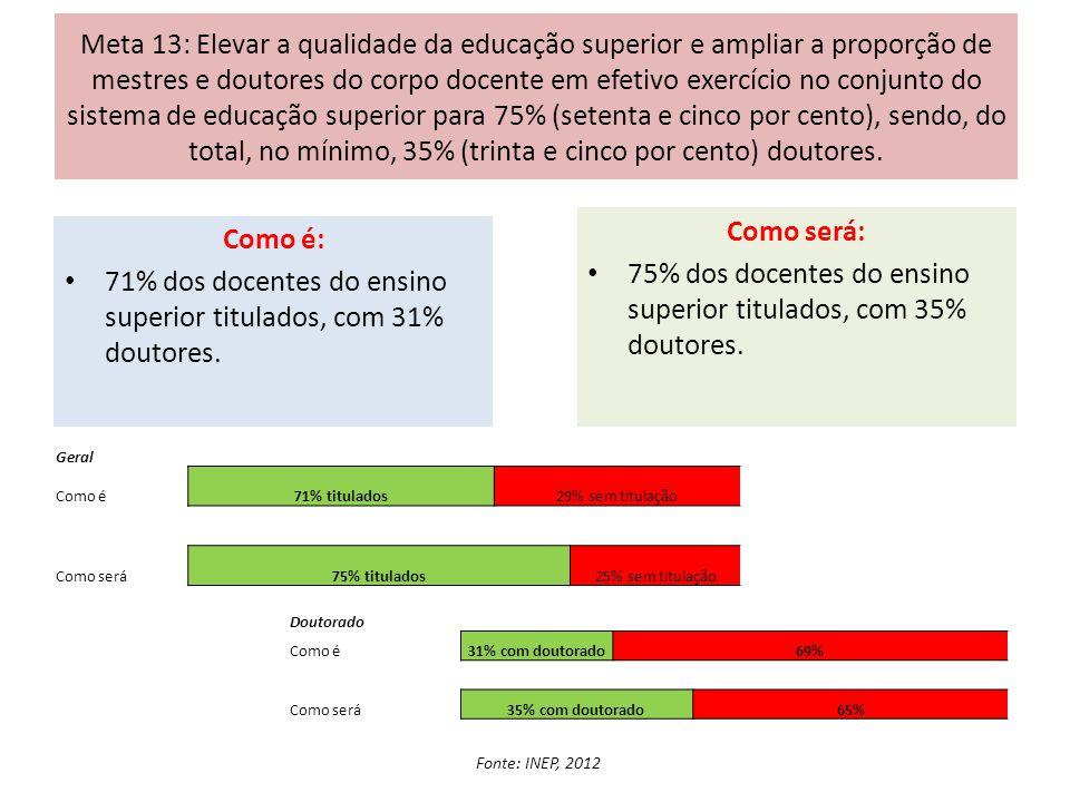 75% dos docentes do ensino superior titulados, com 35% doutores.