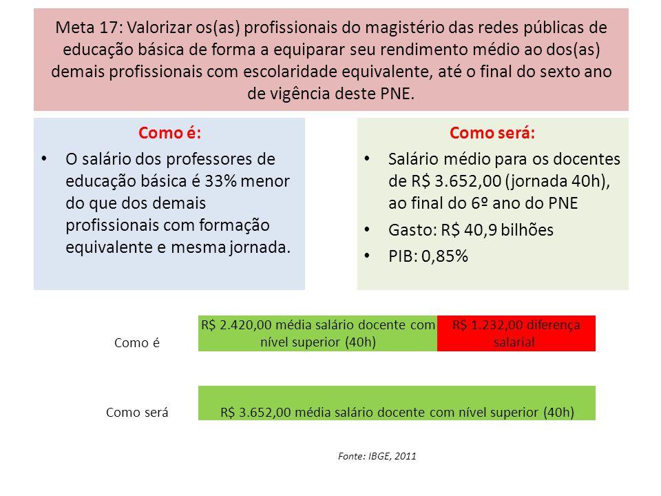 Meta 17: Valorizar os(as) profissionais do magistério das redes públicas de educação básica de forma a equiparar seu rendimento médio ao dos(as) demais profissionais com escolaridade equivalente, até o final do sexto ano de vigência deste PNE.