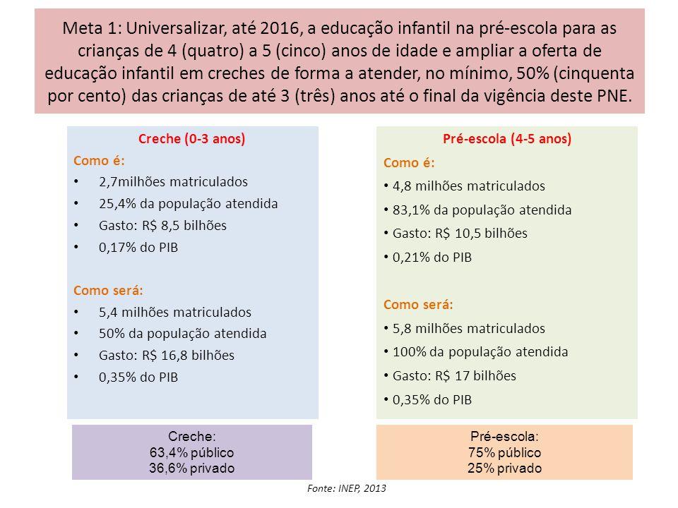 Meta 1: Universalizar, até 2016, a educação infantil na pré-escola para as crianças de 4 (quatro) a 5 (cinco) anos de idade e ampliar a oferta de educação infantil em creches de forma a atender, no mínimo, 50% (cinquenta por cento) das crianças de até 3 (três) anos até o final da vigência deste PNE.
