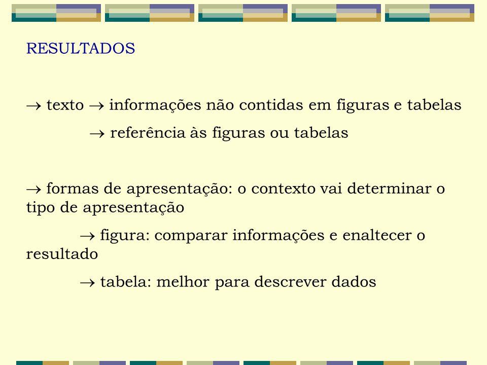 RESULTADOS  texto  informações não contidas em figuras e tabelas.  referência às figuras ou tabelas.