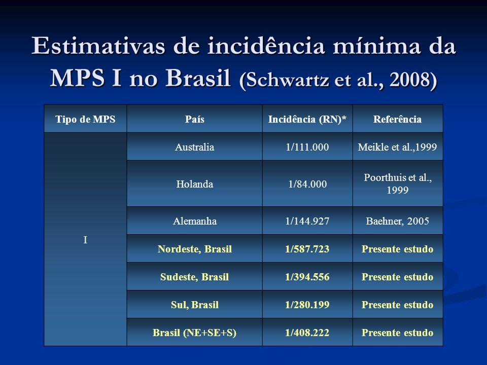 Estimativas de incidência mínima da MPS I no Brasil (Schwartz et al