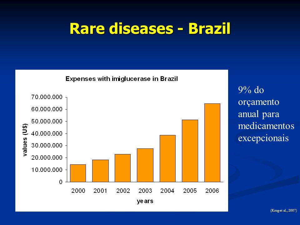 Rare diseases - Brazil 9% do orçamento anual para medicamentos excepcionais (Krug et al., 2007)