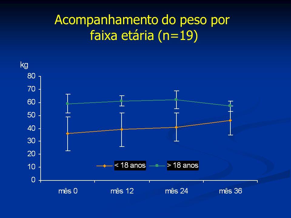 Acompanhamento do peso por faixa etária (n=19)
