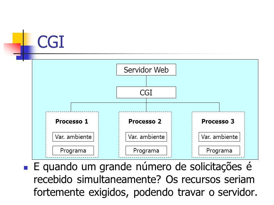 CGI Servidor Web. CGI. Var. ambiente. Programa. Processo 2. Processo 1. Processo 3.