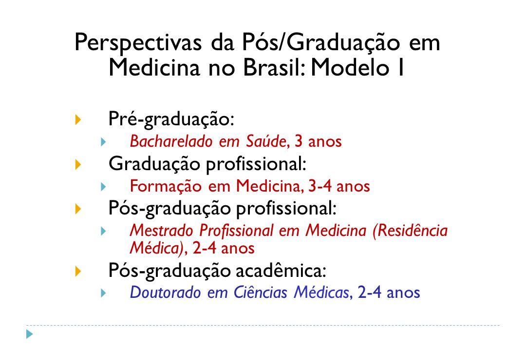 Perspectivas da Pós/Graduação em Medicina no Brasil: Modelo I