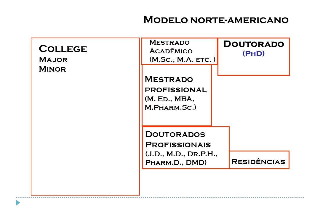 Modelo norte-americano