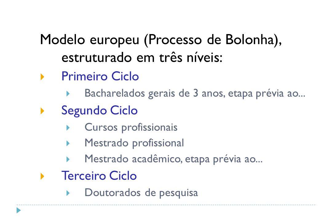Modelo europeu (Processo de Bolonha), estruturado em três níveis: