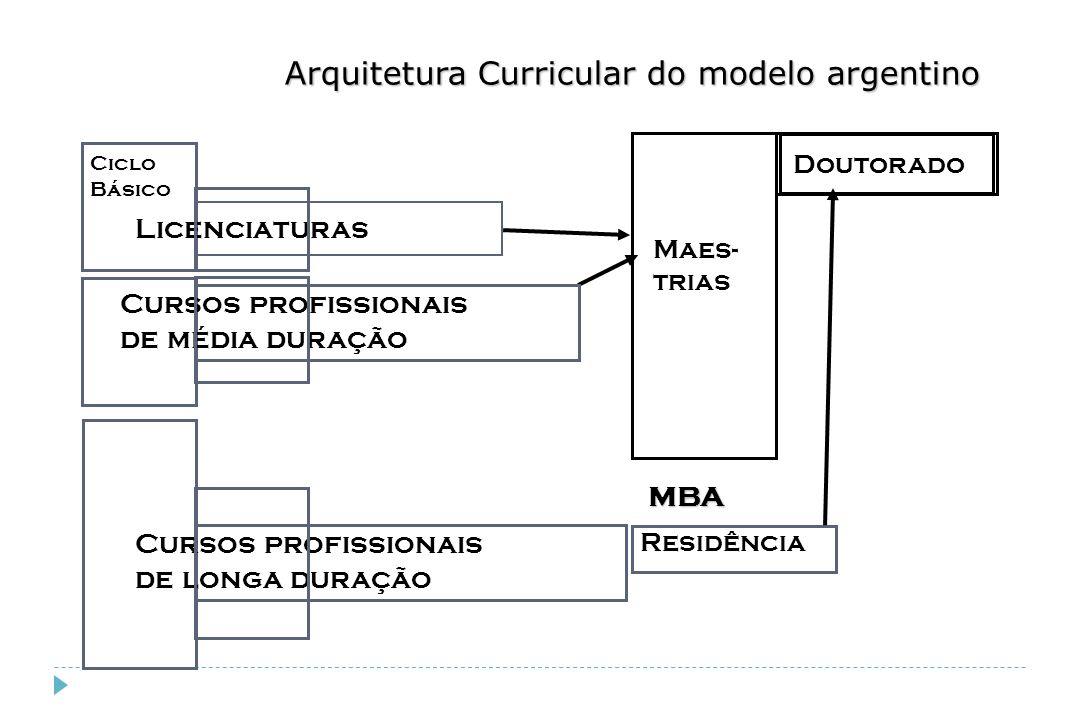 Arquitetura Curricular do modelo argentino