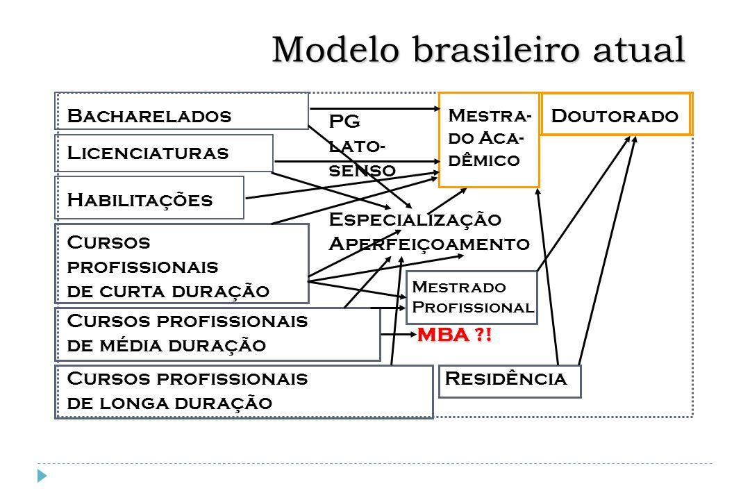 Modelo brasileiro atual