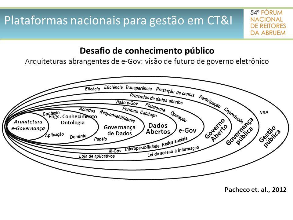 Arquitetura e-Governança