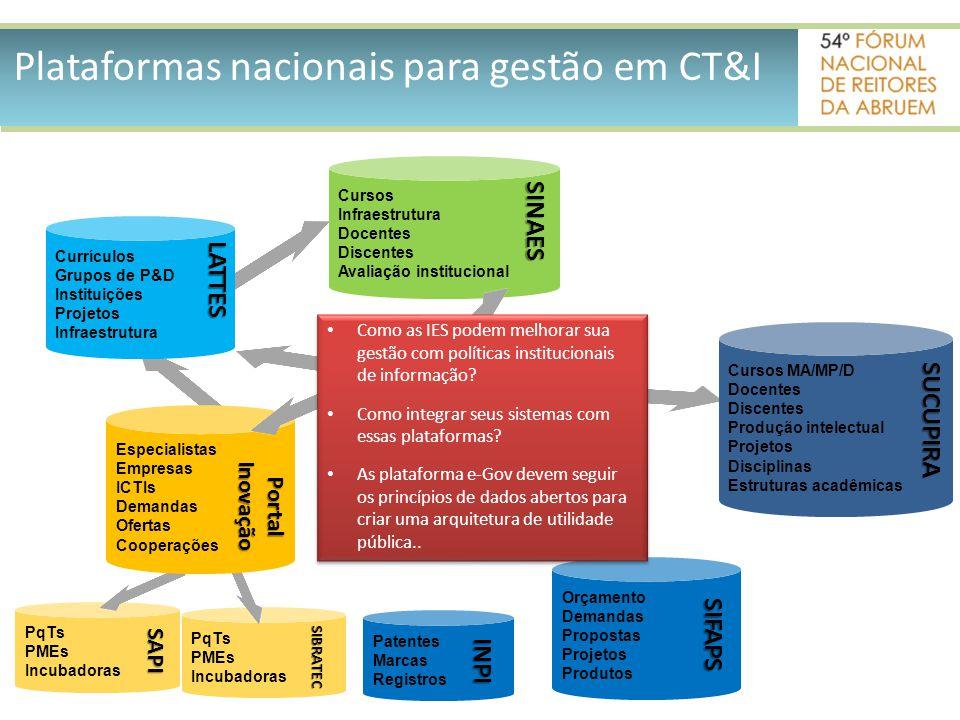 Plataformas nacionais para gestão em CT&I