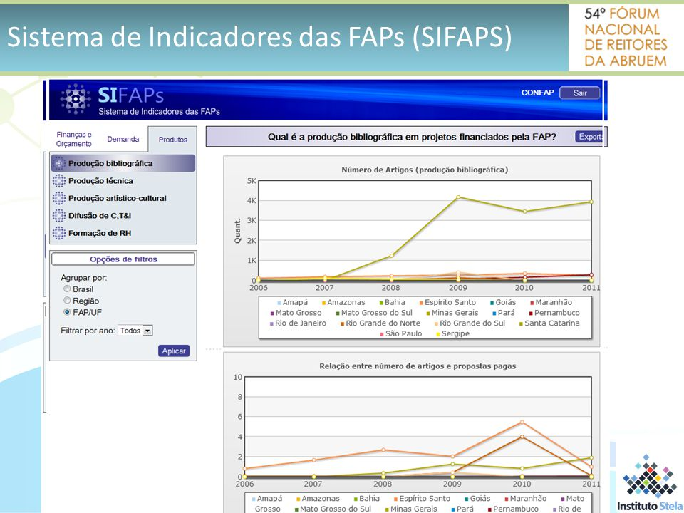 Sistema de Indicadores das FAPs (SIFAPS)