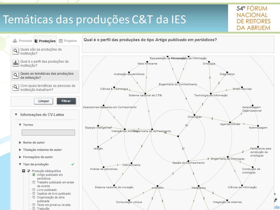 Temáticas das produções C&T da IES