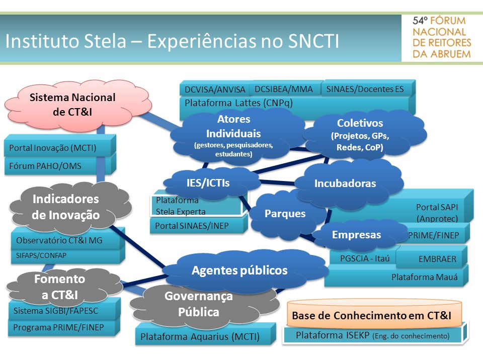 Instituto Stela – Experiências no SNCTI