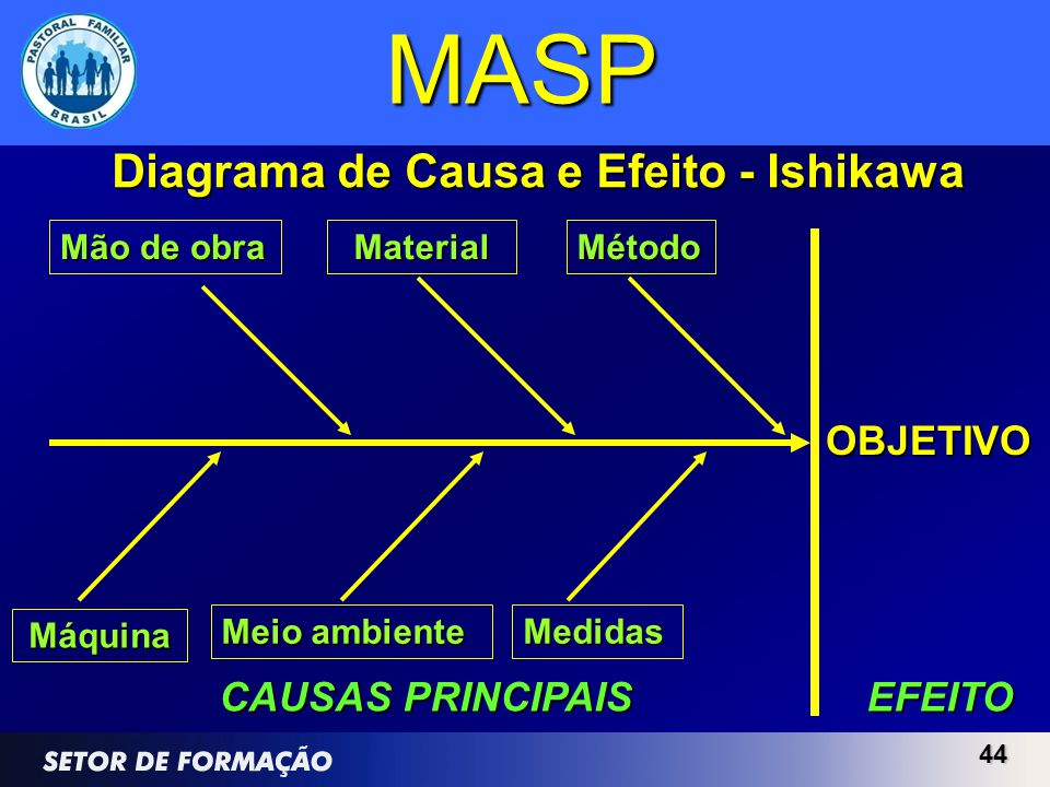 Diagrama de Causa e Efeito - Ishikawa