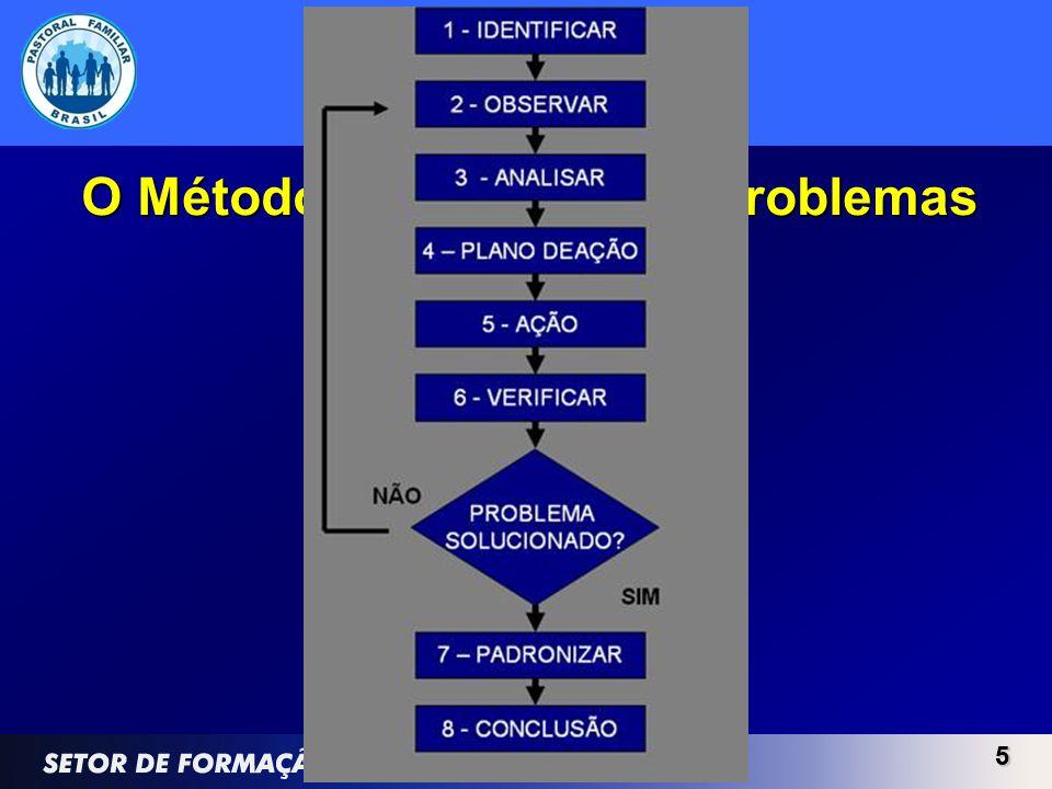 O Método de Solução de Problemas