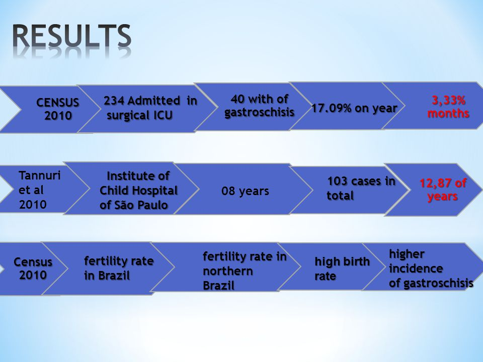 RESULTS 40 with of gastroschisis 3,33% months CENSUS 2010