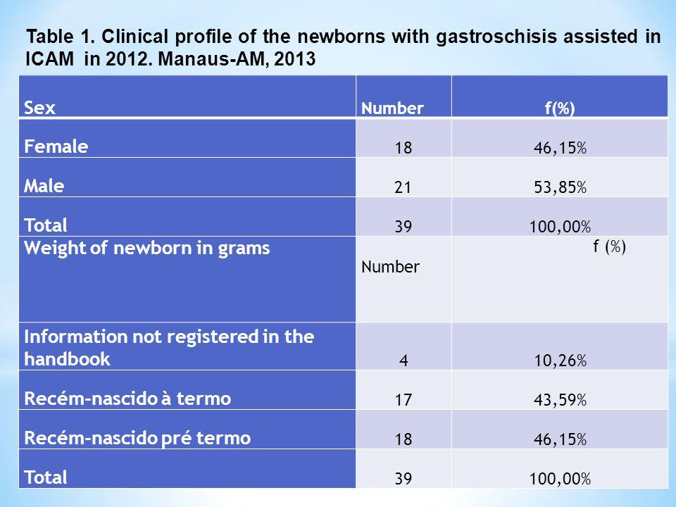Weight of newborn in grams Information not registered in the handbook