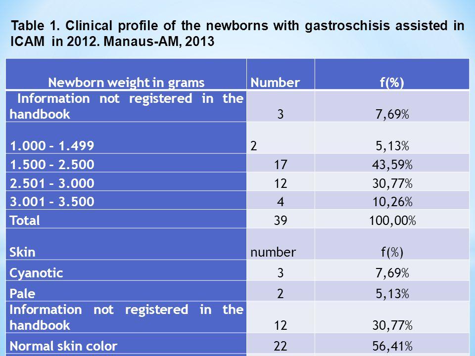 Newborn weight in grams