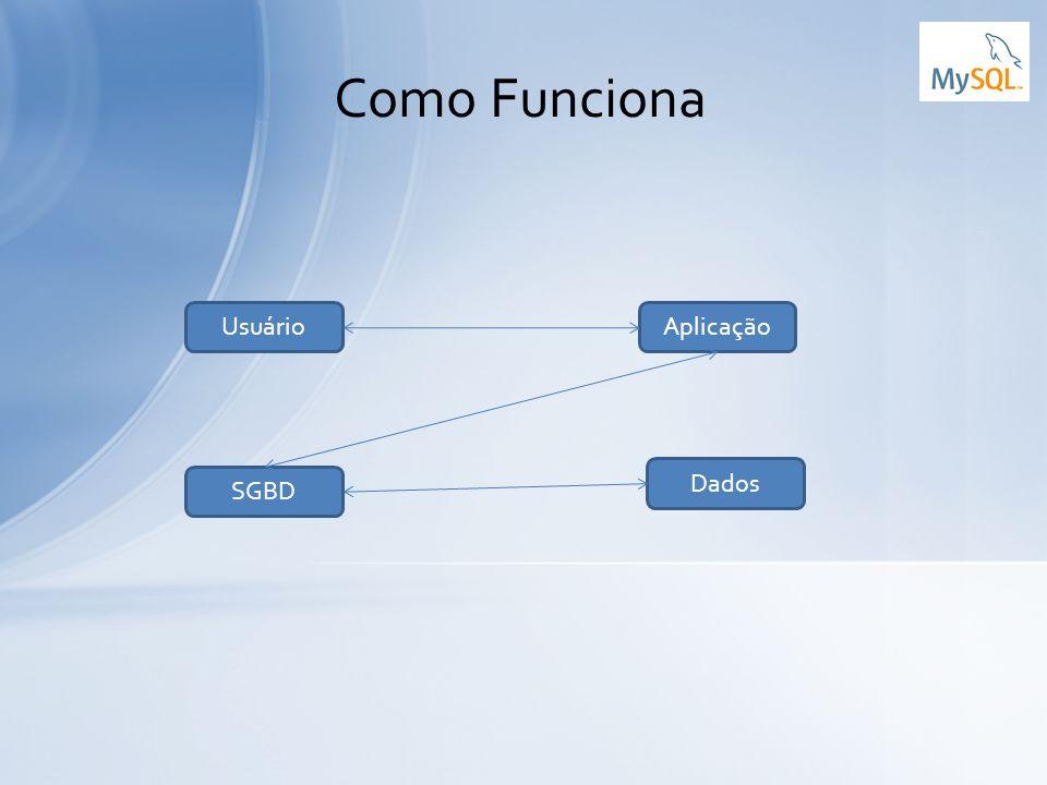 Como Funciona Usuário Aplicação Dados SGBD