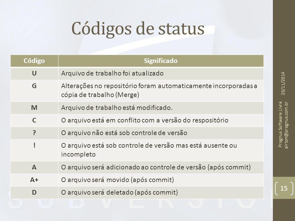 Códigos de status Código Significado U