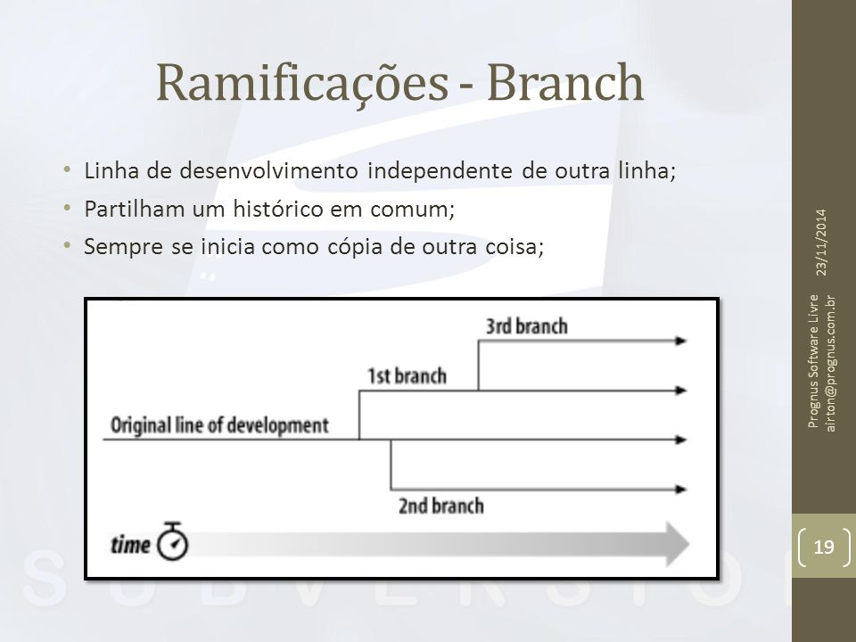 Ramificações - Branch Linha de desenvolvimento independente de outra linha; Partilham um histórico em comum;
