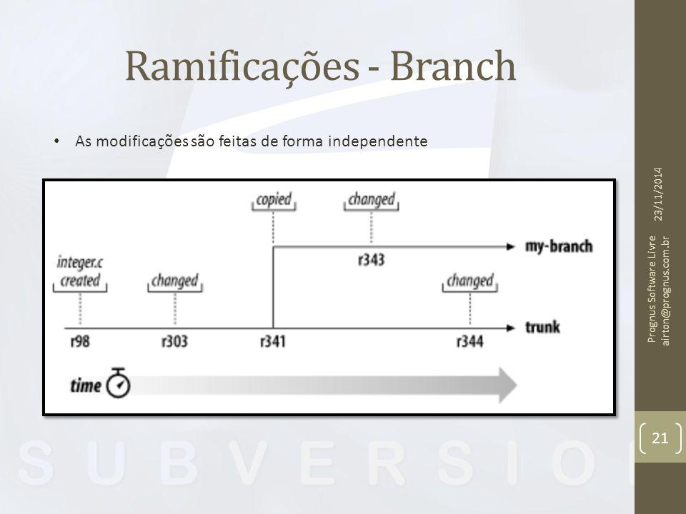 Ramificações - Branch As modificações são feitas de forma independente
